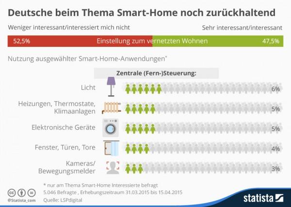 SmartHome_statista