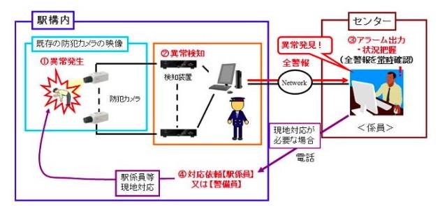Japan: Kameras erkennen Trunkenbolde im Bahnhof