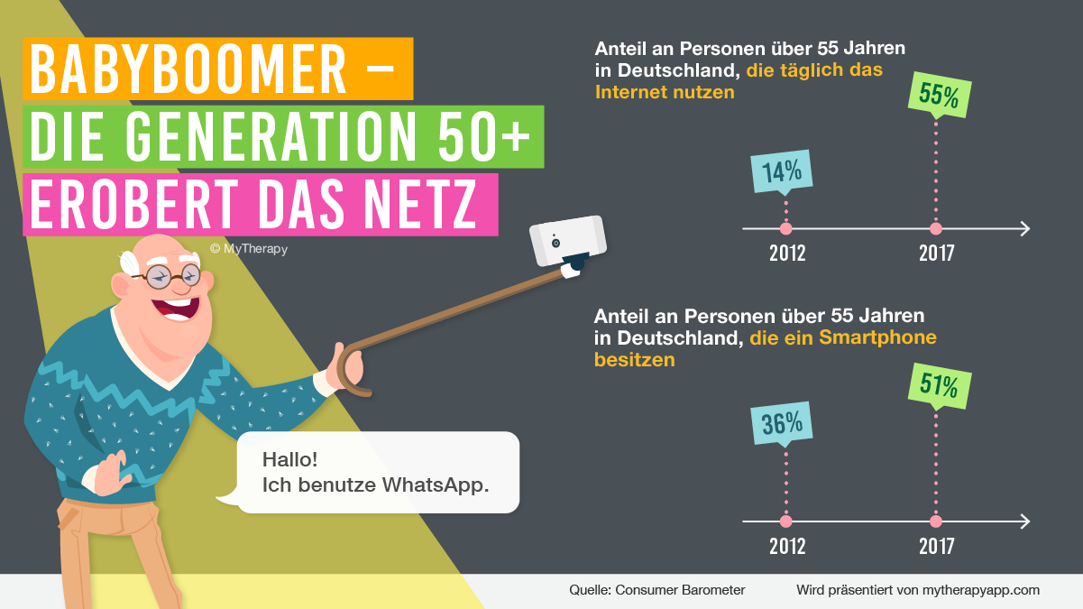 Generation 50+ steht voll auf Smartphones
